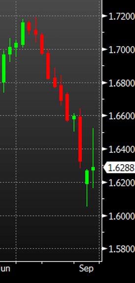 GBPUSD-weekly-chart.png