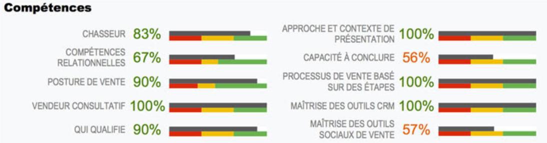 évaluation des fonctions commerciales-sales-cirkle.png