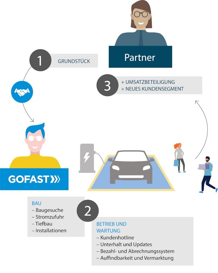 GOFAST Complete_DE_2.png