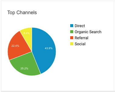 top-channel-chart.png