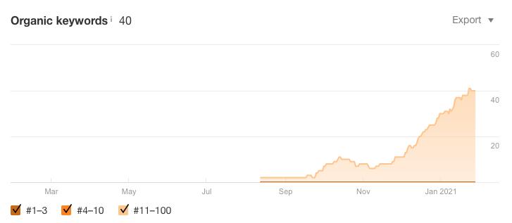 ogranic-chart.png