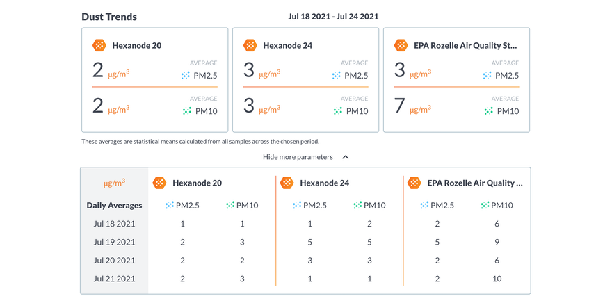 SiteHive Product Update July 2021: Reporting Quick Stats