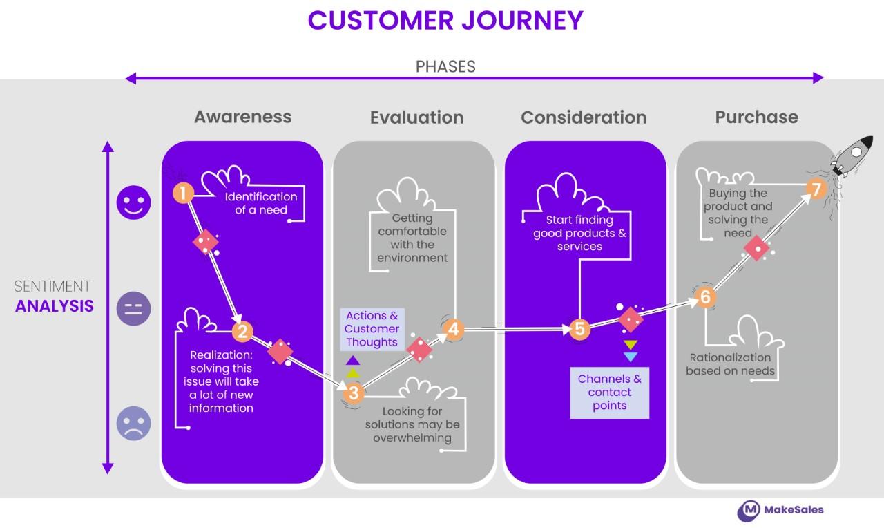 Customer Journey diagram