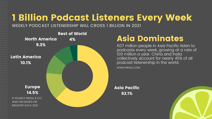 1 Billion People Listen to Podcasts Every Week