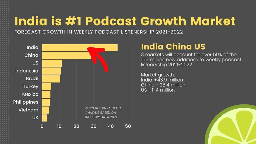 India is the Fastest Growing Podcast Market in the World