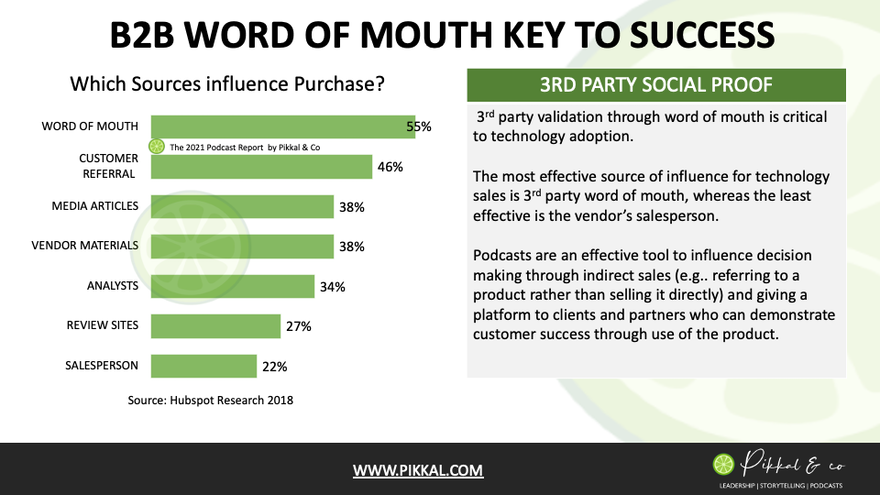 Word of Mouth Key to B2B Buying Decisions