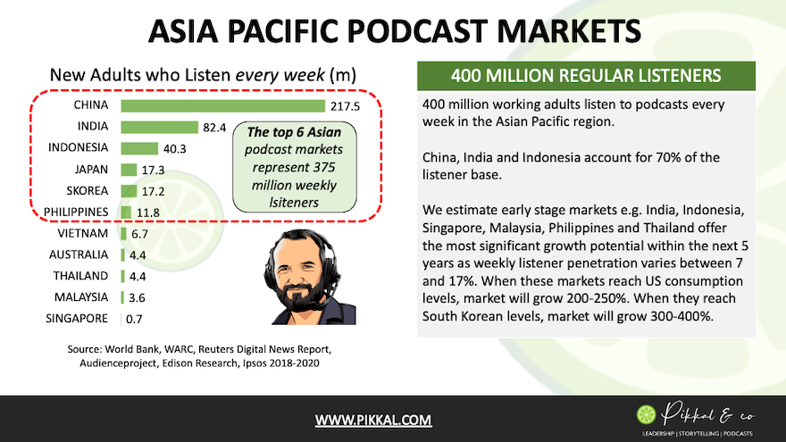 Asia Pacific Podcast Market Data