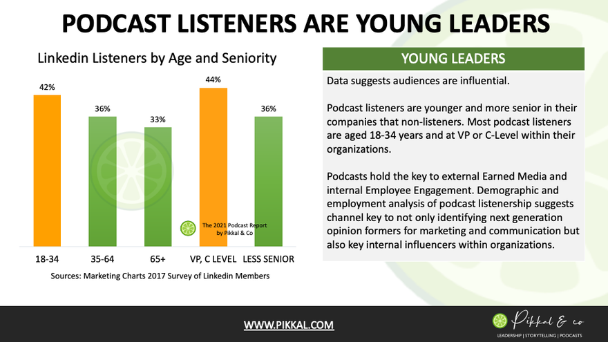 Podcast Listeners and Influence