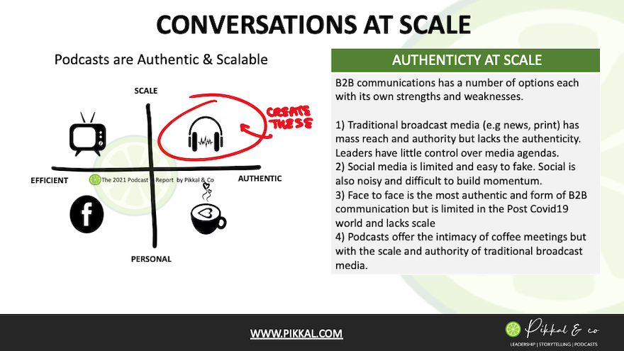 Podcasts are Authentic Conversations at Scale