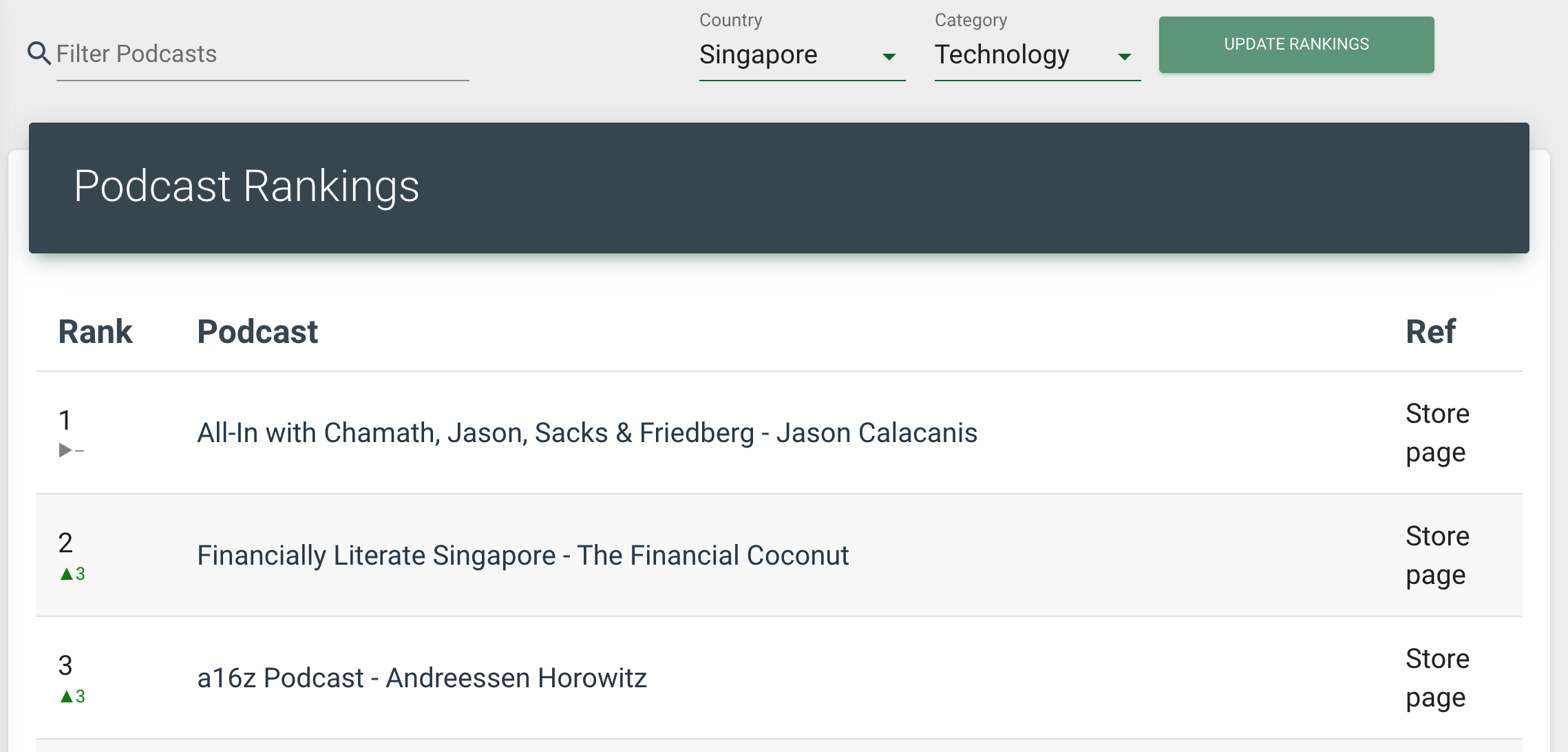 a16z-podcast-rankings-singapore.png