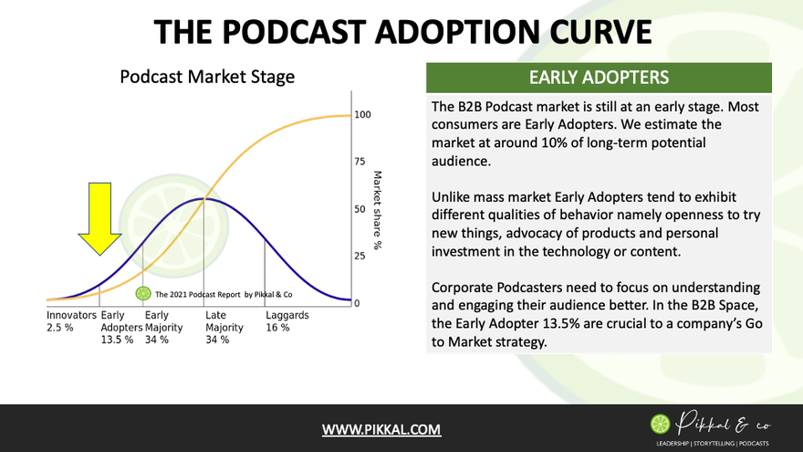 The Podcast Adoption Curve