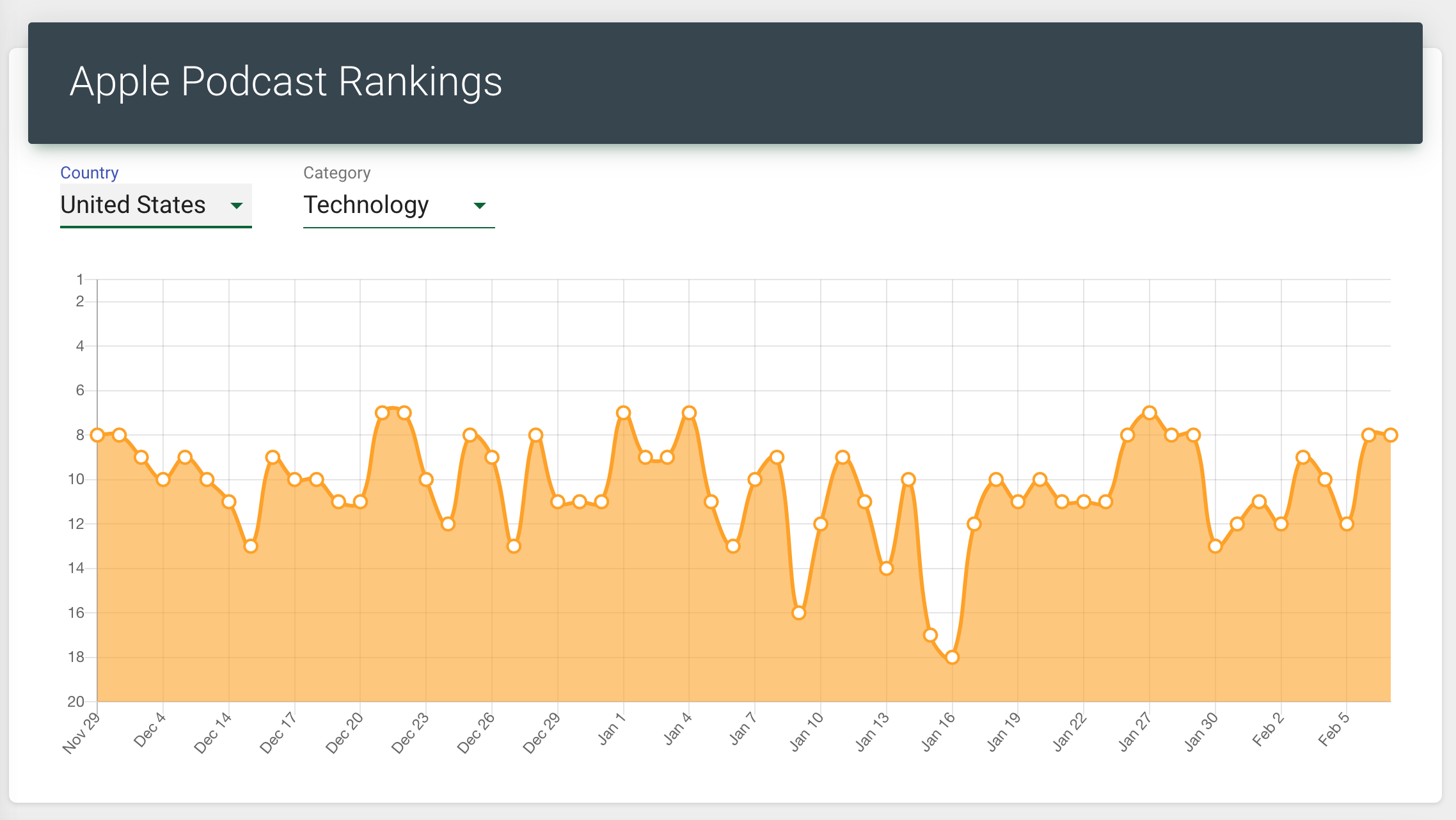 podcast-rankings-a16z-data-apple-1.png