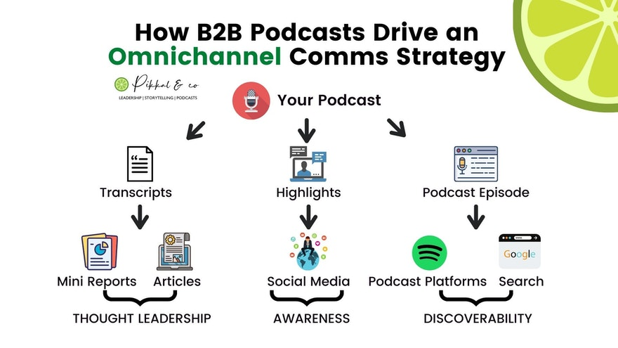 Using Podcasts to Drive Omnichannel Comms Strategy