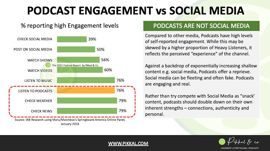 Podcast Engagement vs Social Media