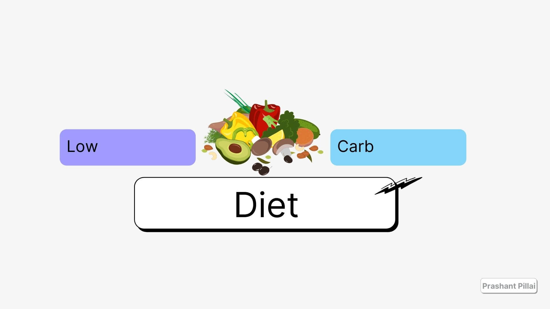 Low carb diet illustrations