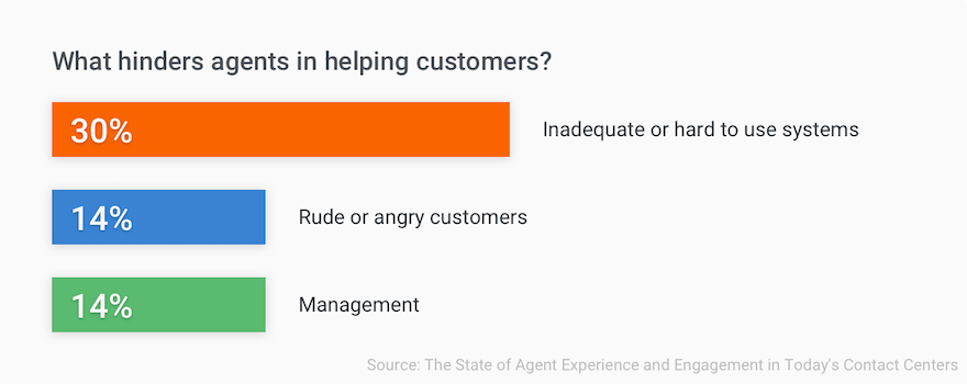 Automation and Agent Happiness