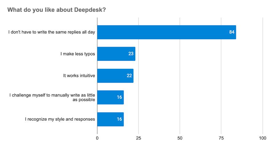 Deepdesk Agent Assist AI Gets 7/10