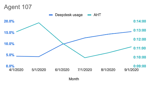 Single agent handling time and Deepdesk usage