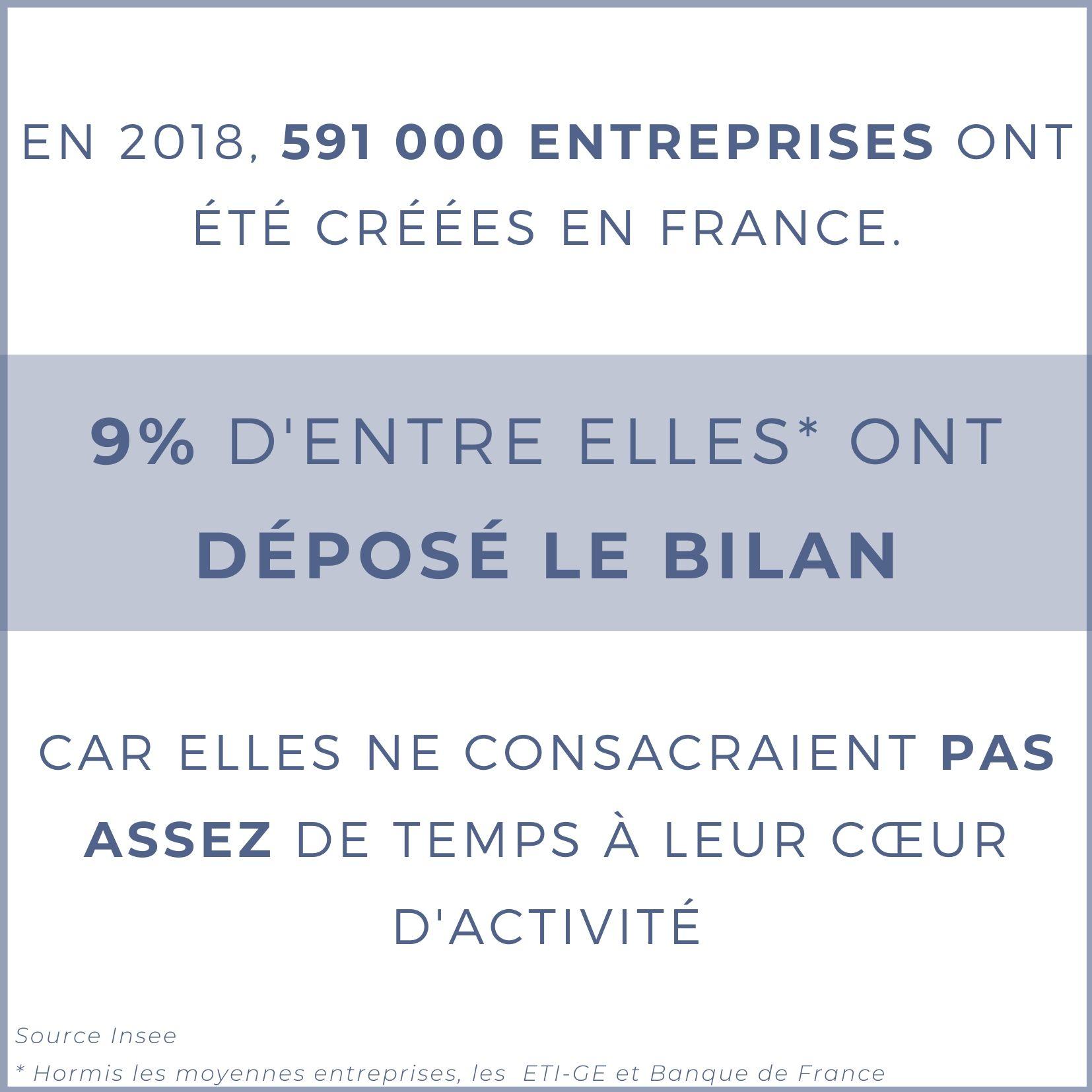 En 2018 591 000 entreprises ont été créées en France. (1).jpg