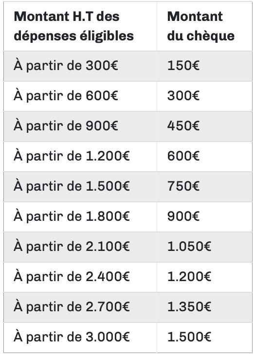 Pallier Chèque numérique Île-de-France