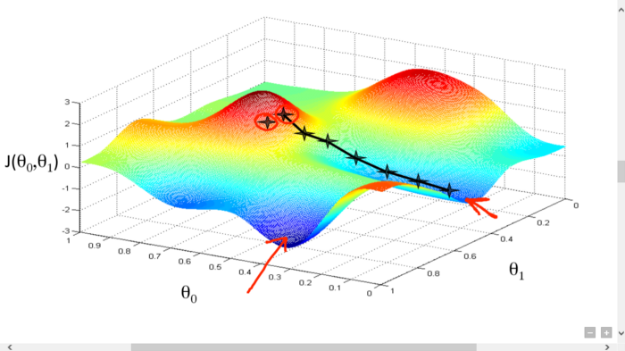 Image from Gradient Descent All you Need to know on HackerNoon.png