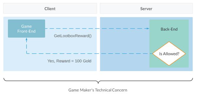 Server-Authoritative Example
