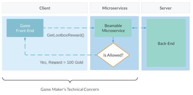 Beamable Microservices Example