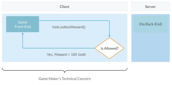 Client-authoritative example