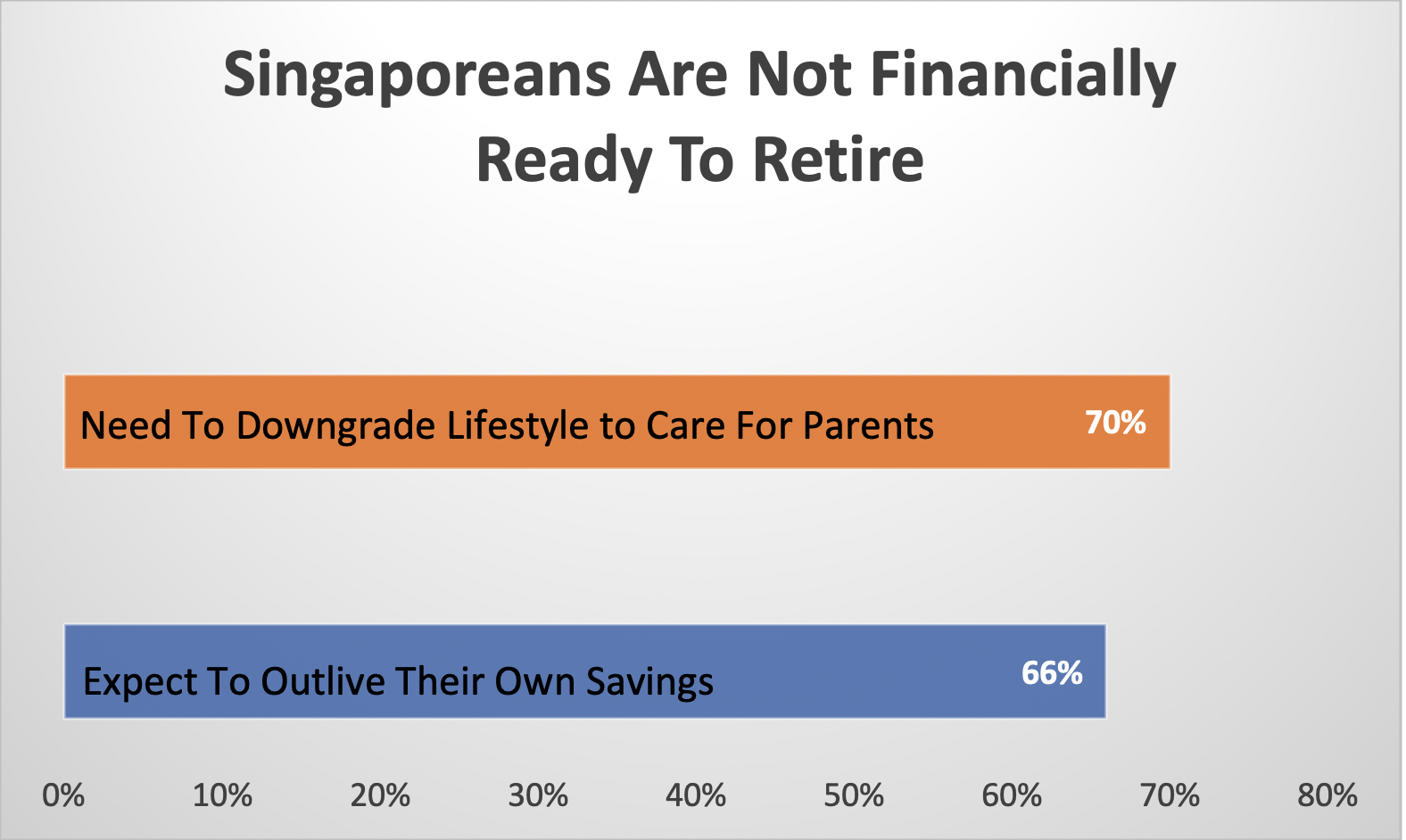 Singaporeans are not ready to retire