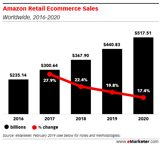 Croissance Amazon