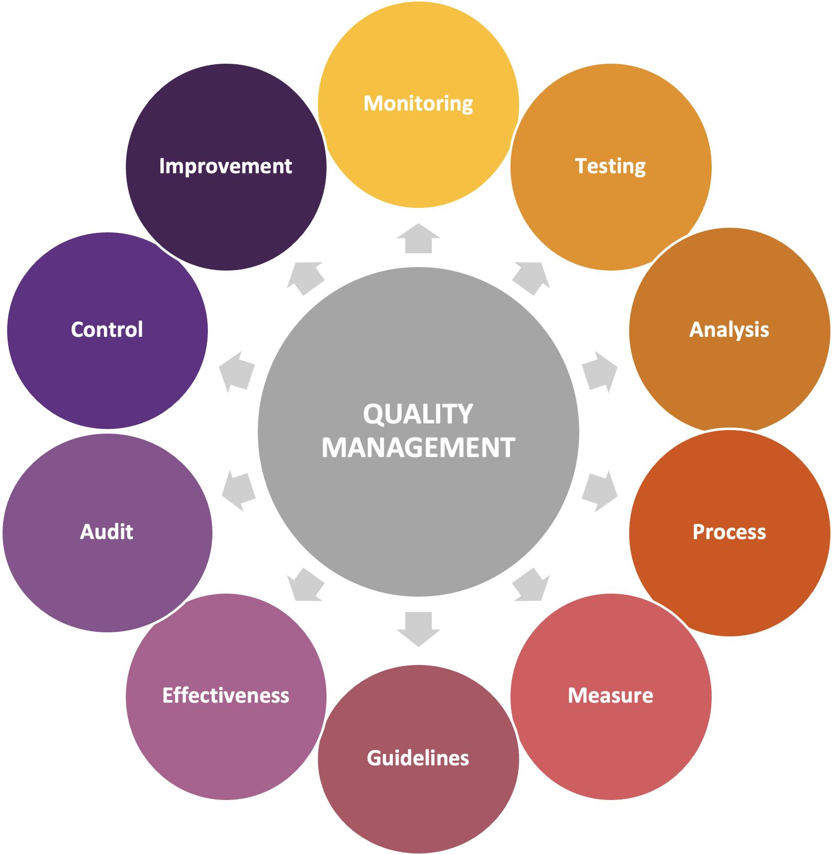 construction quality management activity