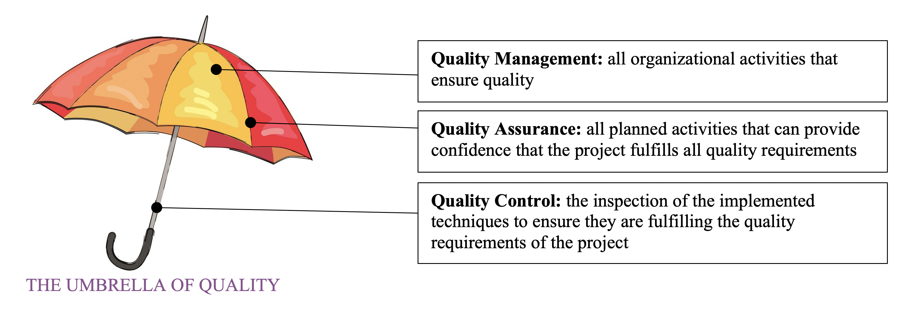 principles of construction quality management system