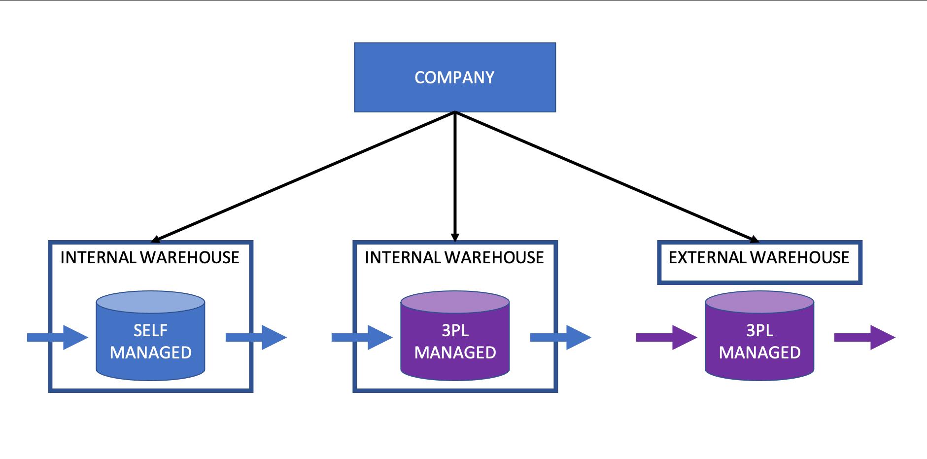 Warehousing Options: internal vs. external warehouse