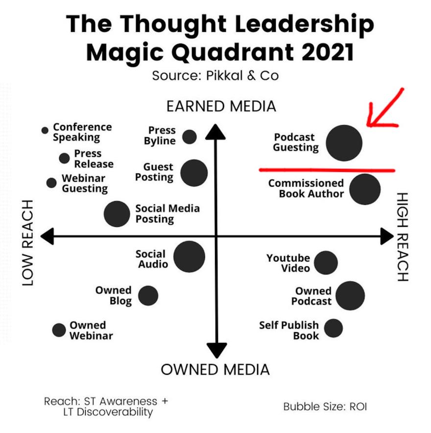 The Thought Leadership Magic Quadrant