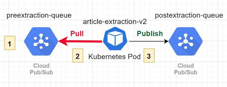 Google Kubernetes Engineas an alternative to Cloud Run