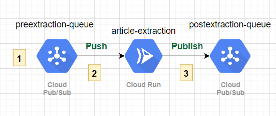 article extraction pipeline v1