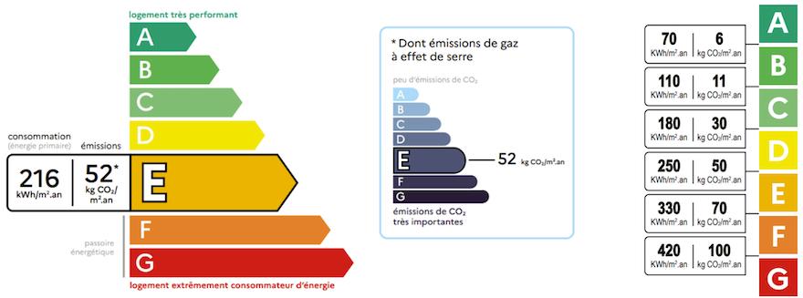 DPE GES : définition, différences, objectifs