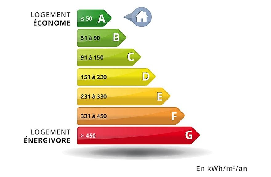 DPE : Diagnostic de performance énergétique
