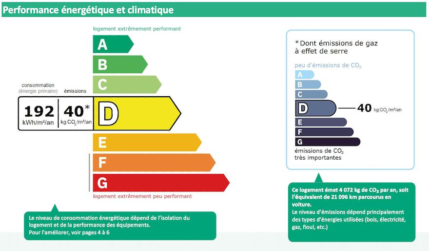 DPE classe A, B, C, D, E, F, G : définitions, classement
