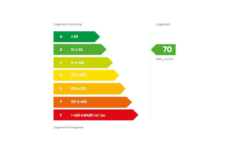 Diagnostic énergétique : évolutions pour 2021