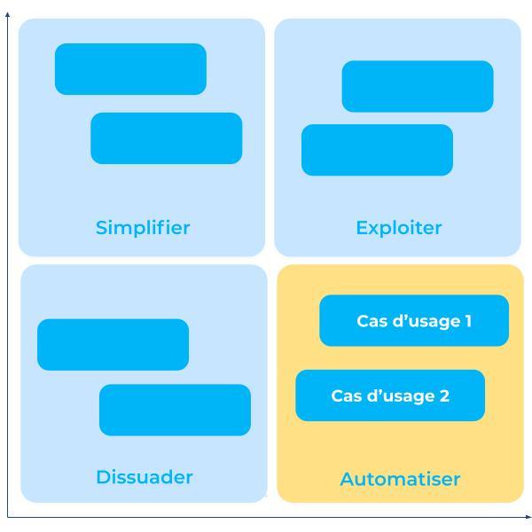 Matrice d'automatisation des appels - calldesk