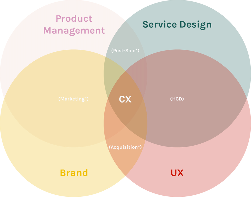 Where does CX fit in?