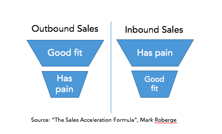 outbound sales vs. inbound sales