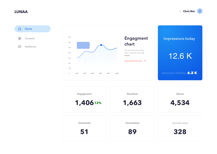Linkedin analytics, the guide for marketers