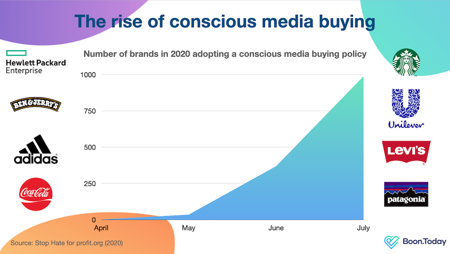 So, Conscious Media Buying is on the Rise..What's Next?