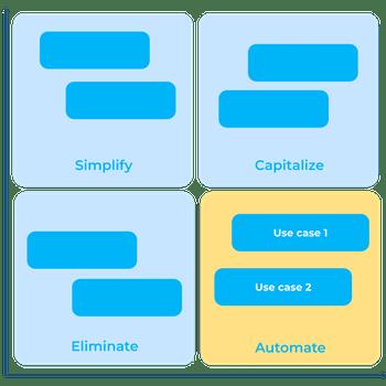 automatisation-matrix.png