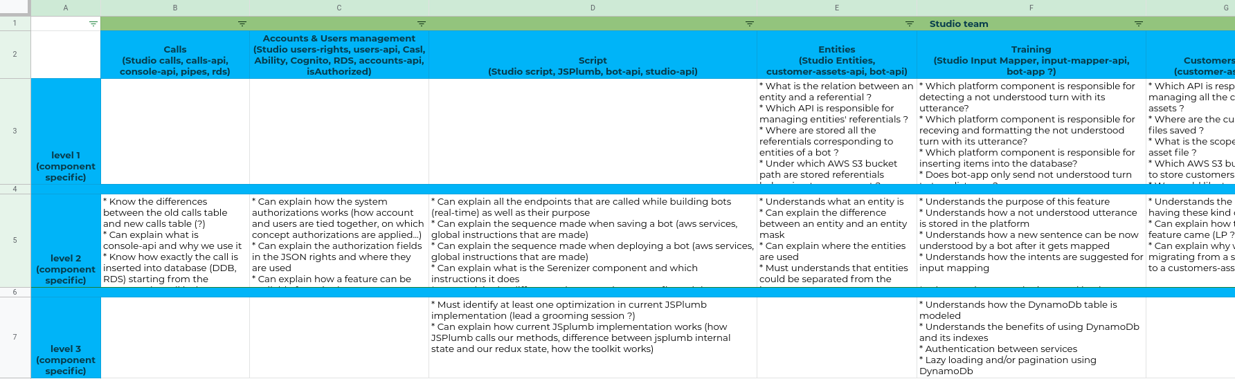 Calldesk Tech Learning Paths - Checklist.png
