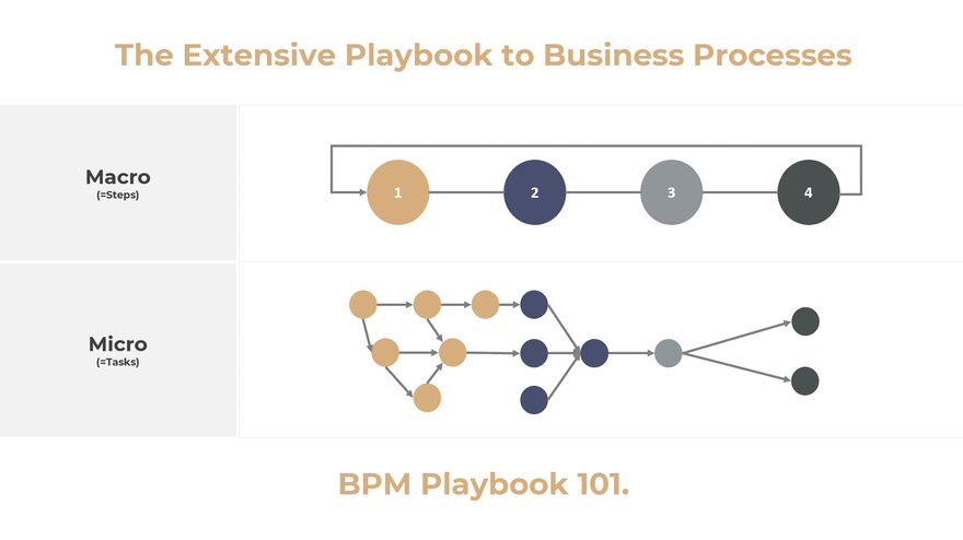 The extensive Playbook to Business Processes