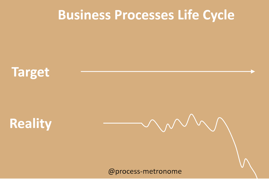 #4 - Business Process Over Time: Target vs Reality