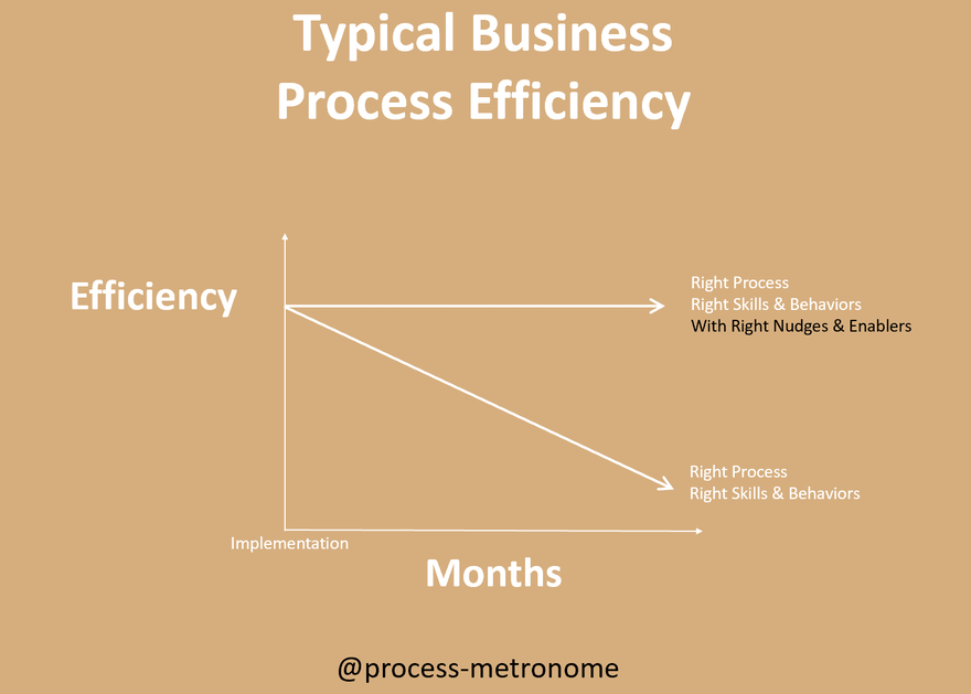 #5 - Business Process Decay Over Time